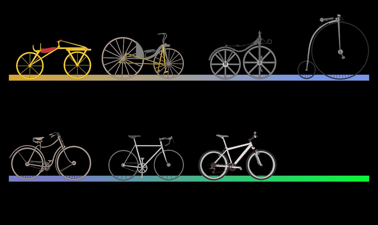 Evolución del origen de las bicicletas