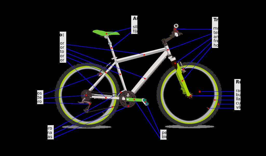 Partes que principales de las bicicletas